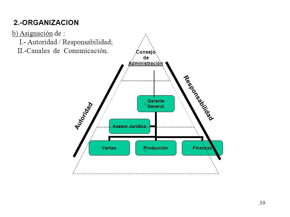 b) Asignación de : I.- Autoridad / Responsabilidad; II.-Canales de Comunicación.