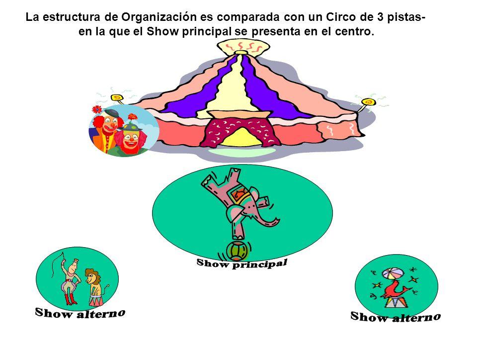 La estructura de Organización es comparada con un Circo de 3 pistas-