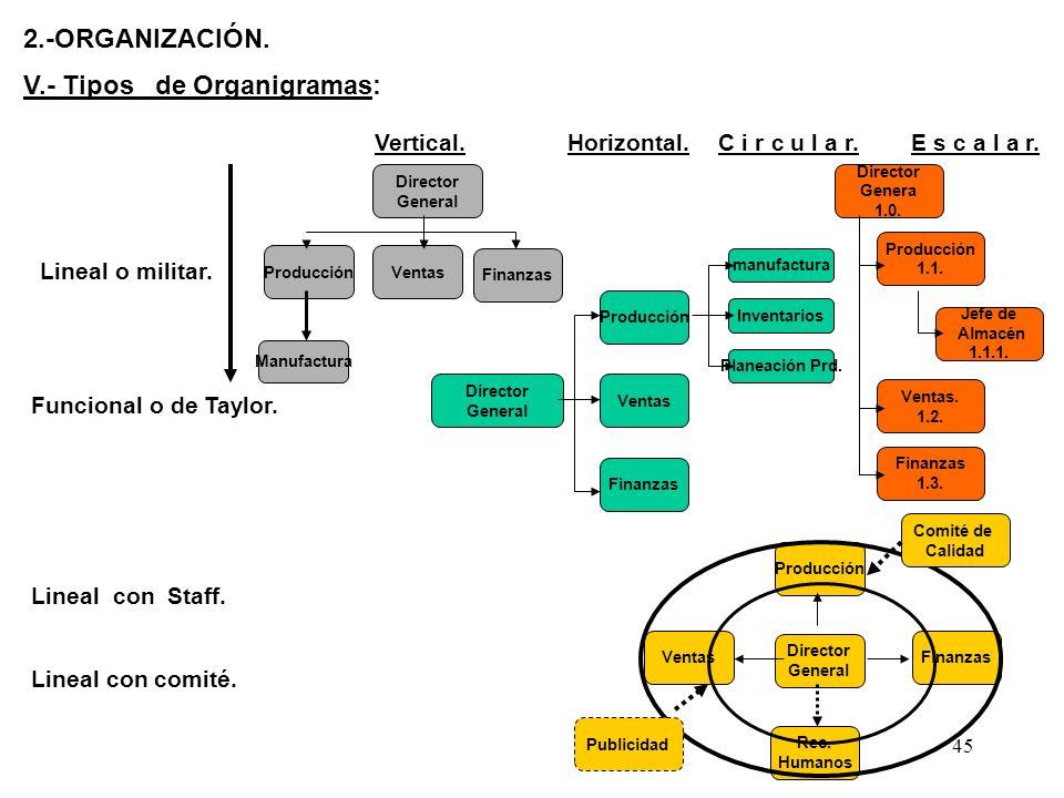 V.- Tipos de Organigramas: