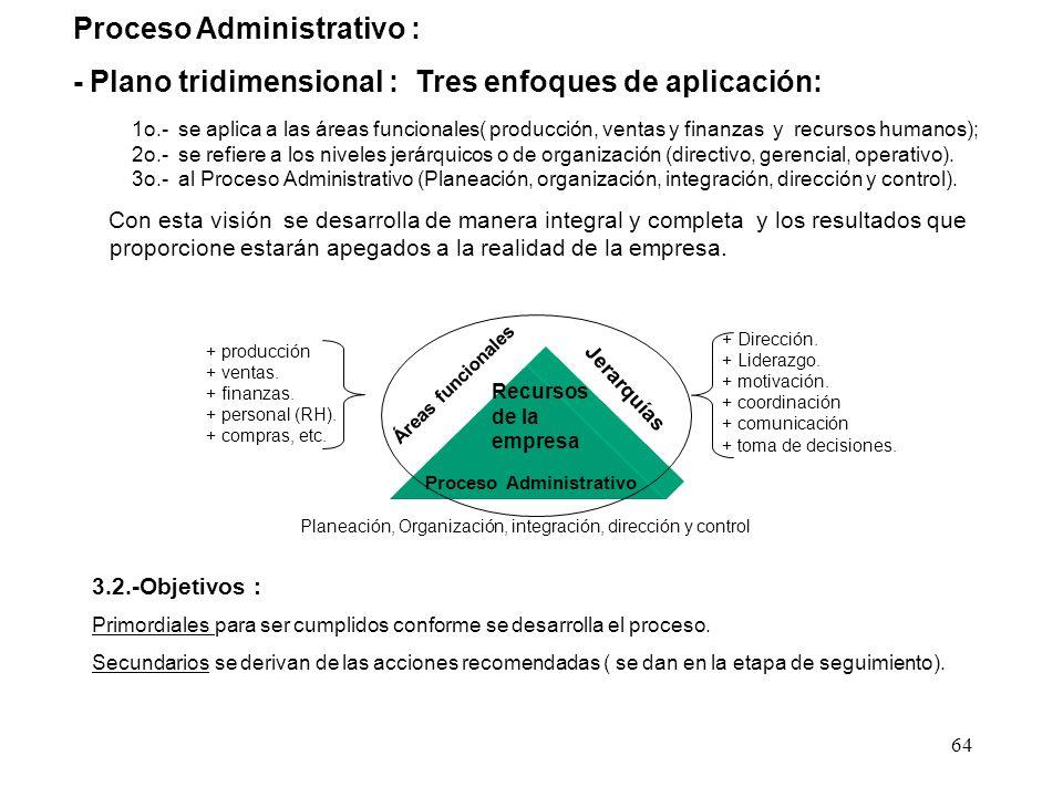 Proceso Administrativo :