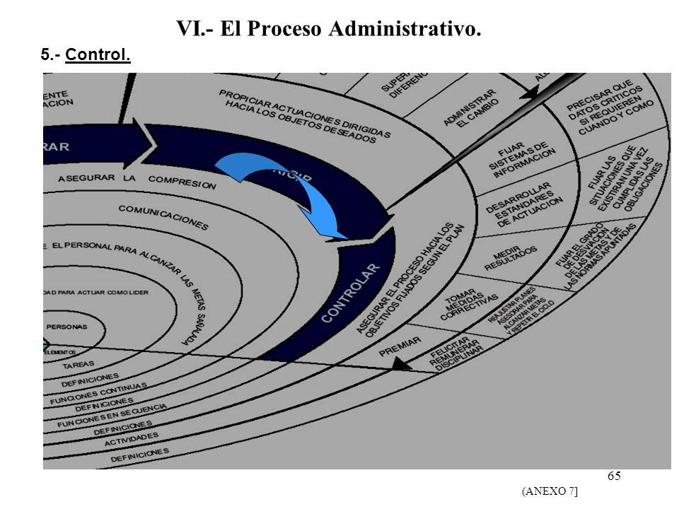 VI.- El Proceso Administrativo.