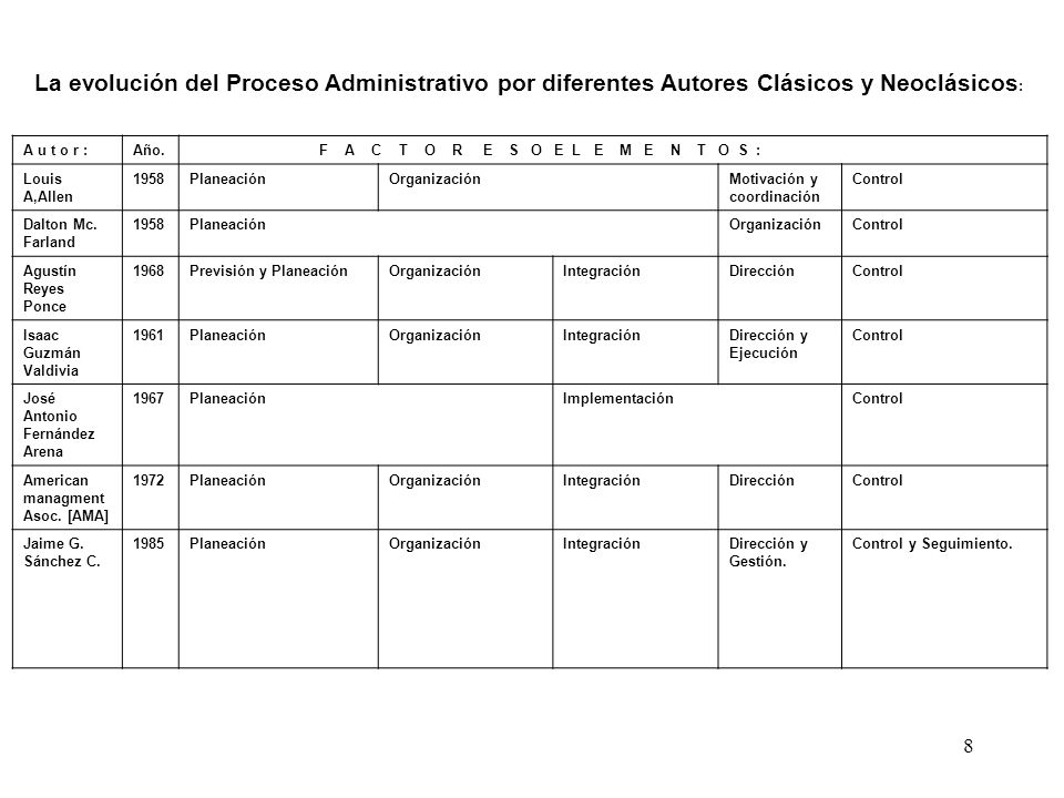 La evolución del Proceso Administrativo por diferentes Autores Clásicos y Neoclásicos: