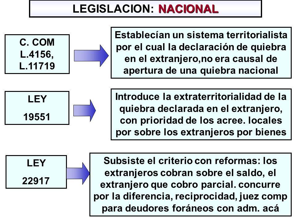 LEGISLACION: NACIONAL