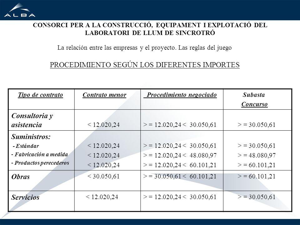 PROCEDIMIENTO SEGÚN LOS DIFERENTES IMPORTES Consultoria y asistencia