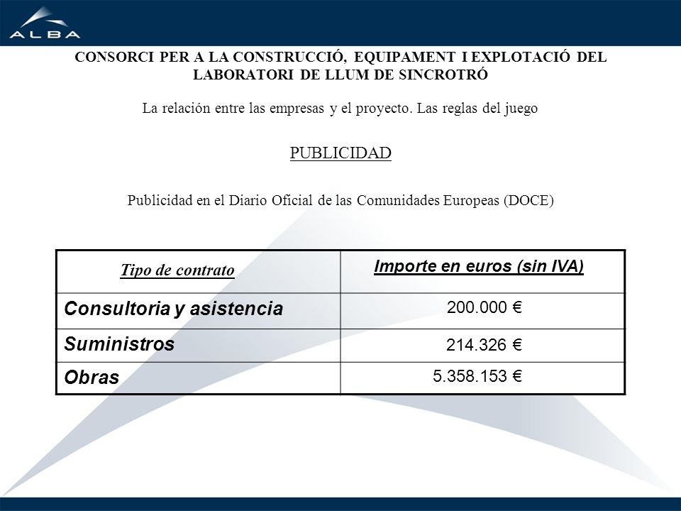 Tipo de contrato Importe en euros (sin IVA) Consultoria y asistencia