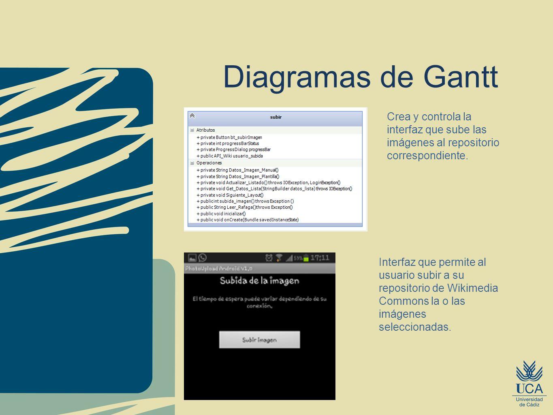 Diagramas de GanttCrea y controla la interfaz que sube las imágenes al repositorio correspondiente.