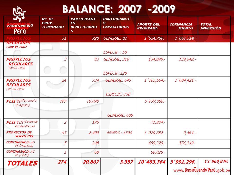 BALANCE: 2007 -2009 Nº DE PROY. TERMINADO. PARTICIPANTES BENEFICIARIOS. PARTICIPANTES CAPACITADOS.