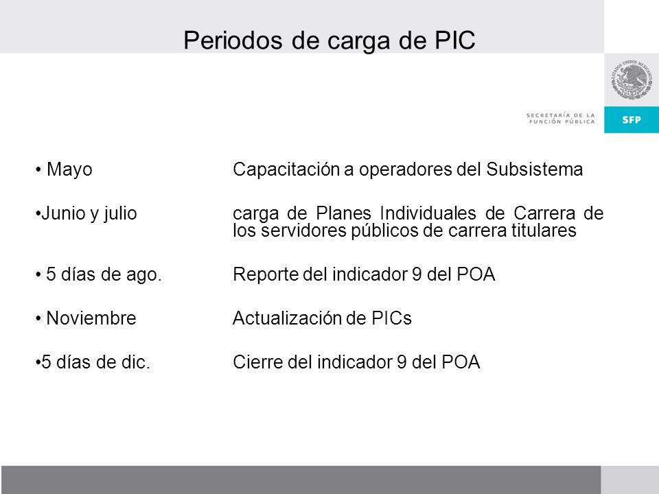 Periodos de carga de PIC