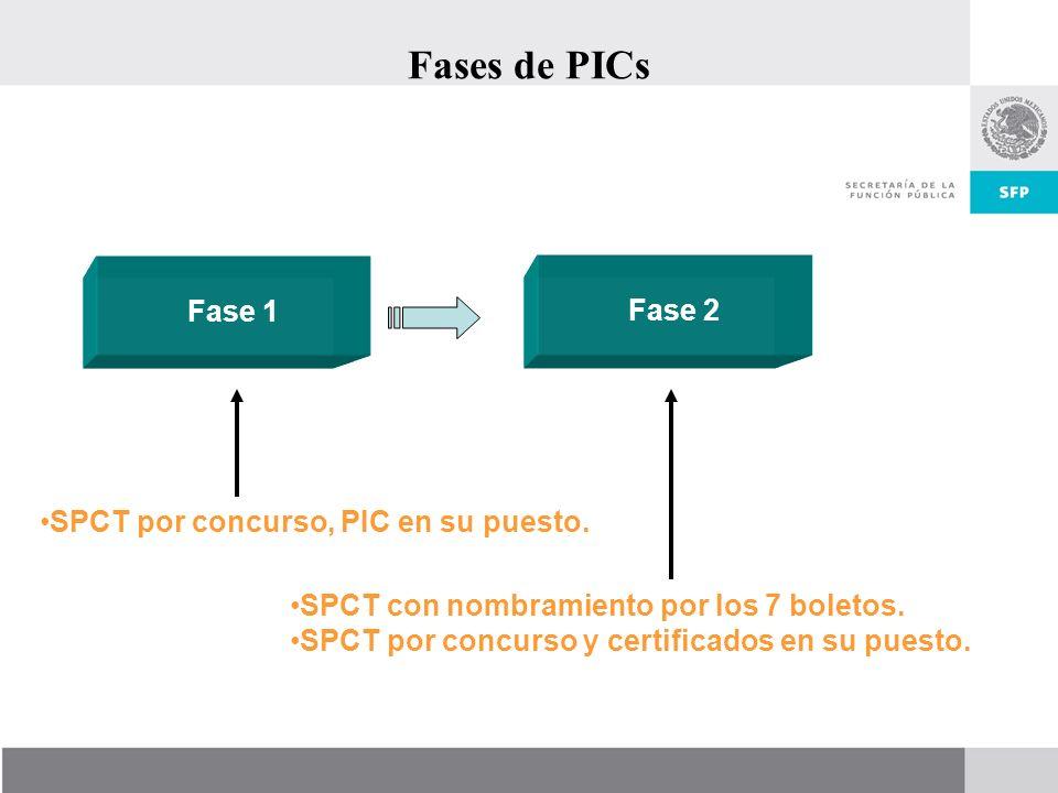 Fases de PICs Fase 1 Fase 2 SPCT por concurso, PIC en su puesto.