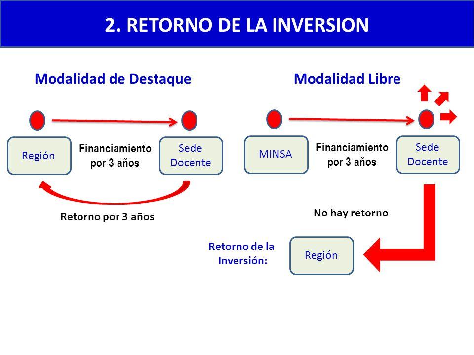 2. RETORNO DE LA INVERSION