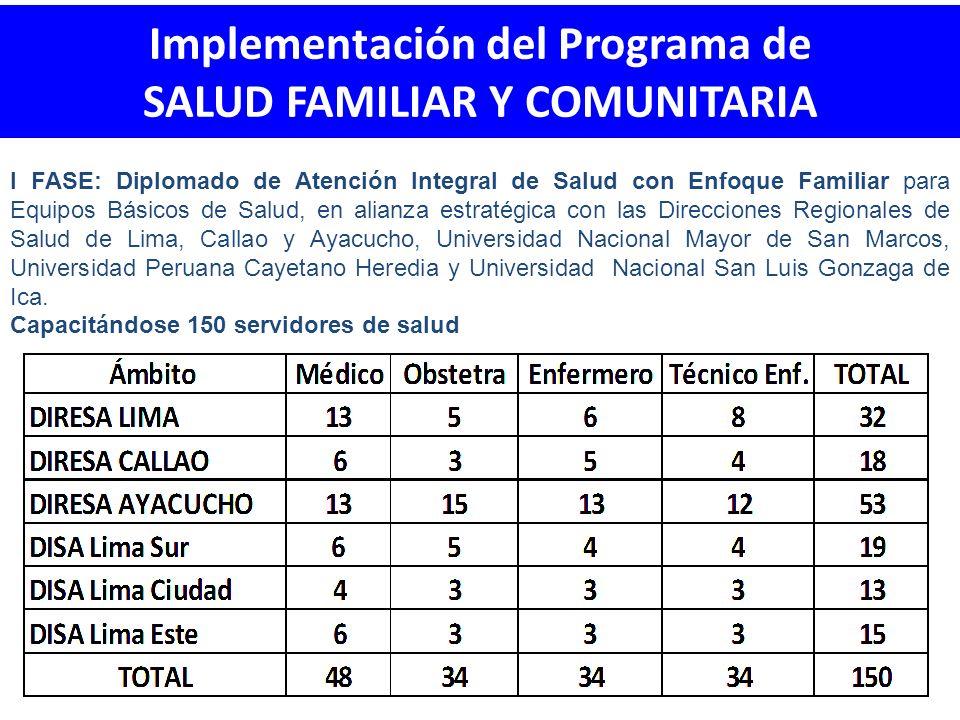 Implementación del Programa de SALUD FAMILIAR Y COMUNITARIA
