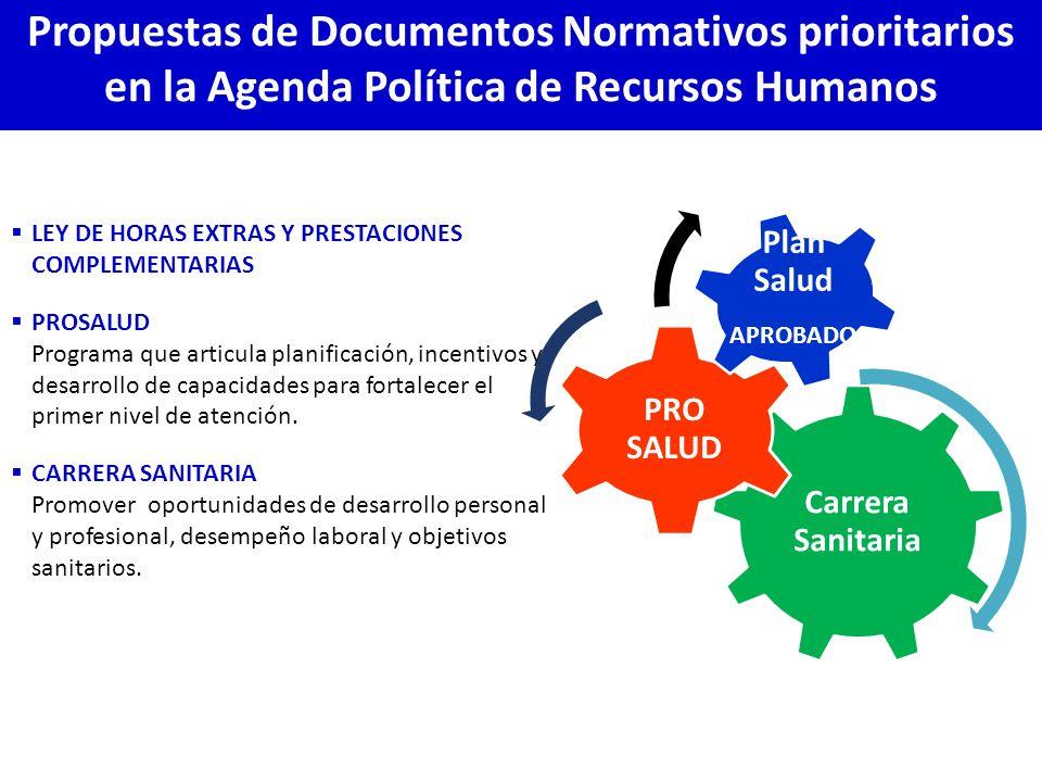 Propuestas de Documentos Normativos prioritarios en la Agenda Política de Recursos Humanos