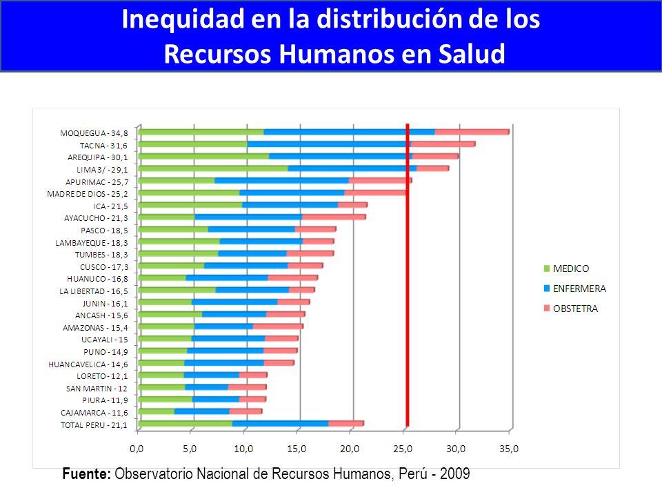 Inequidad en la distribución de los Recursos Humanos en Salud