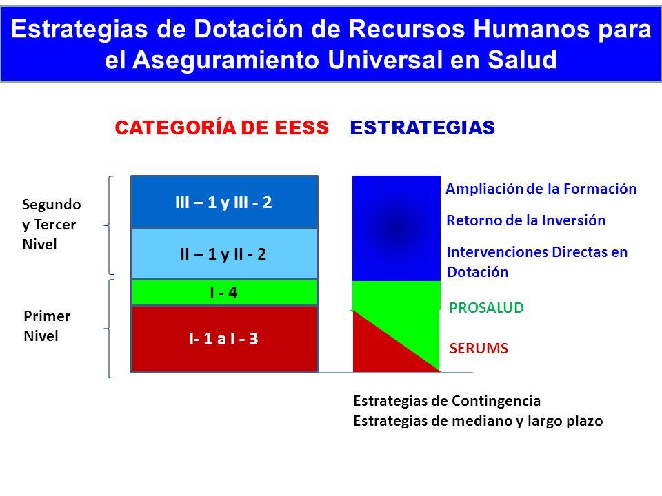 Estrategias de Dotación de Recursos Humanos para el Aseguramiento Universal en Salud