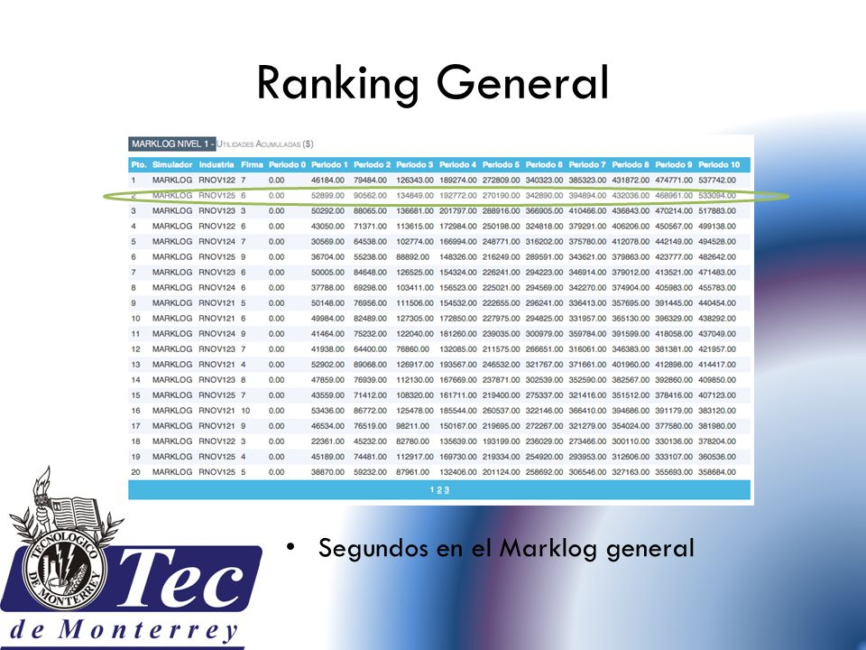 Ranking General Segundos en el Marklog general