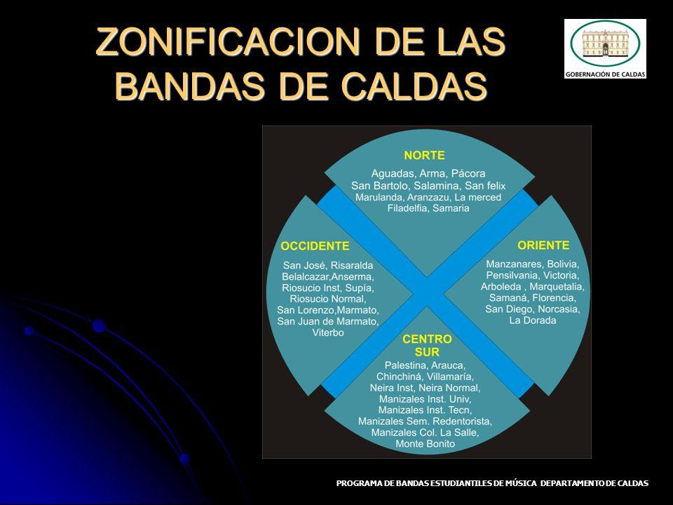 ZONIFICACION DE LAS BANDAS DE CALDAS