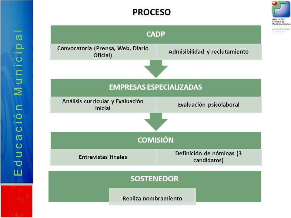 Educación Municipal PROCESO SOSTENEDOR Realiza nombramiento CADP