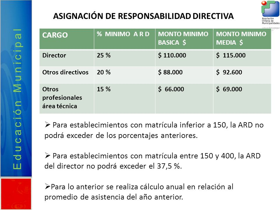 Educación Municipal ASIGNACIÓN DE RESPONSABILIDAD DIRECTIVA CARGO