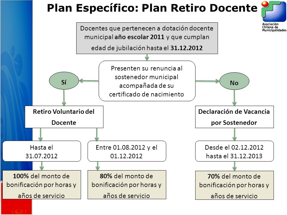 Plan Específico: Plan Retiro Docente