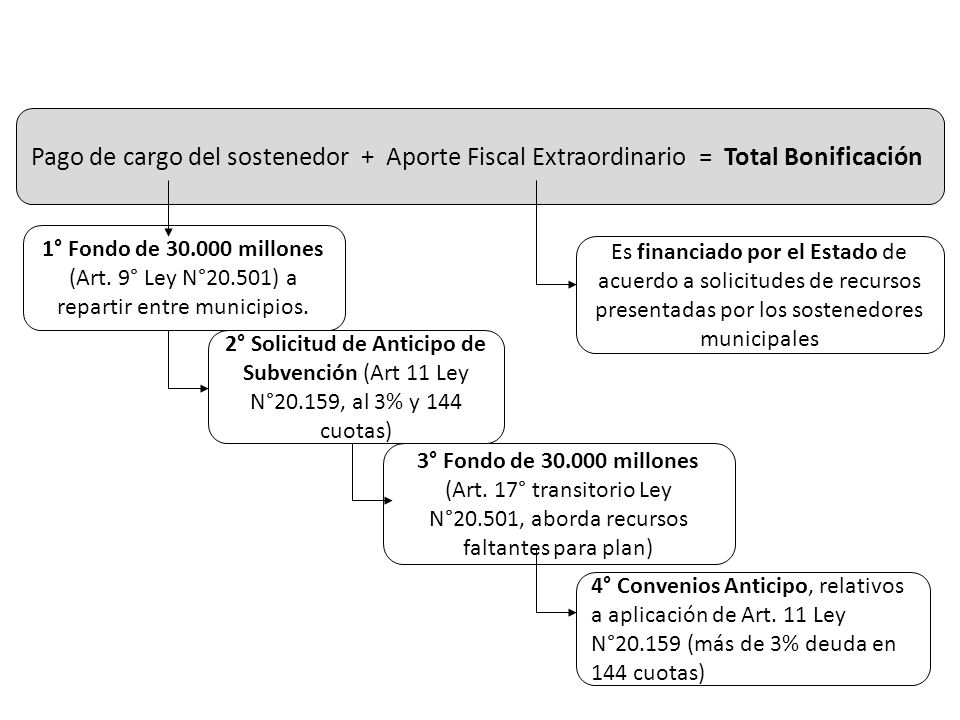 Pago de cargo del sostenedor + Aporte Fiscal Extraordinario = Total Bonificación