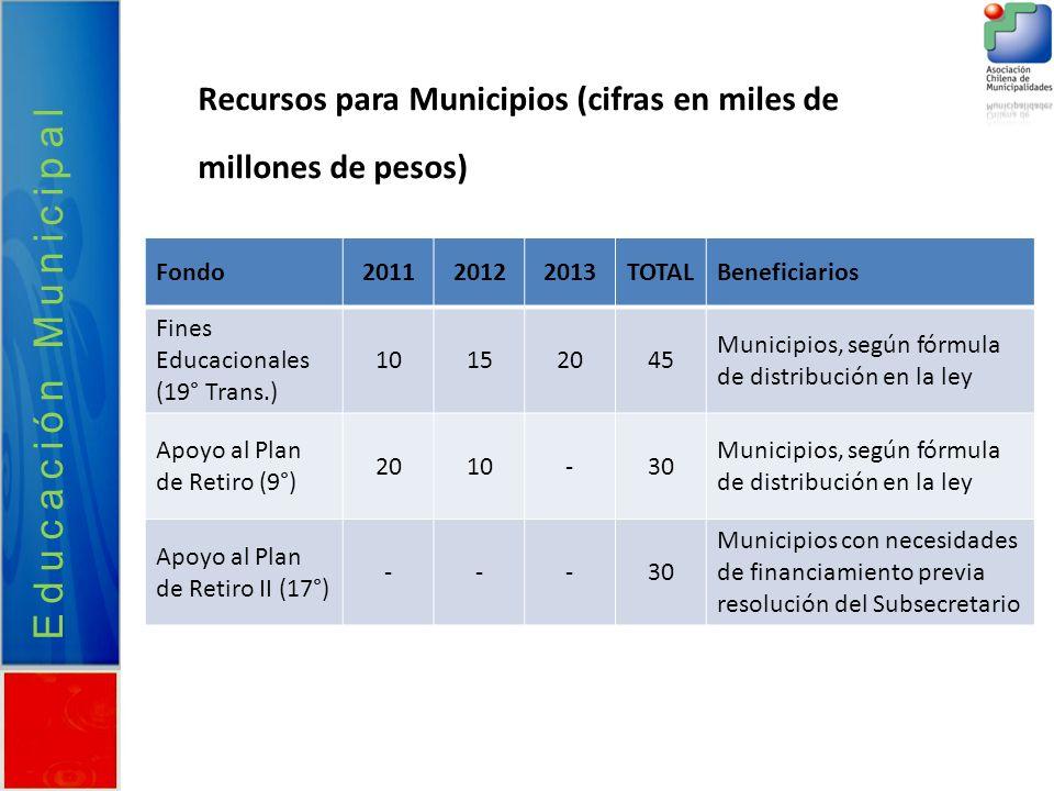 Educación Municipal Recursos para Municipios (cifras en miles de