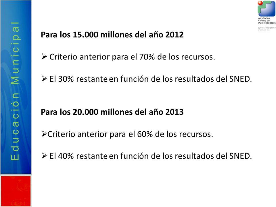 Educación Municipal Para los 15.000 millones del año 2012