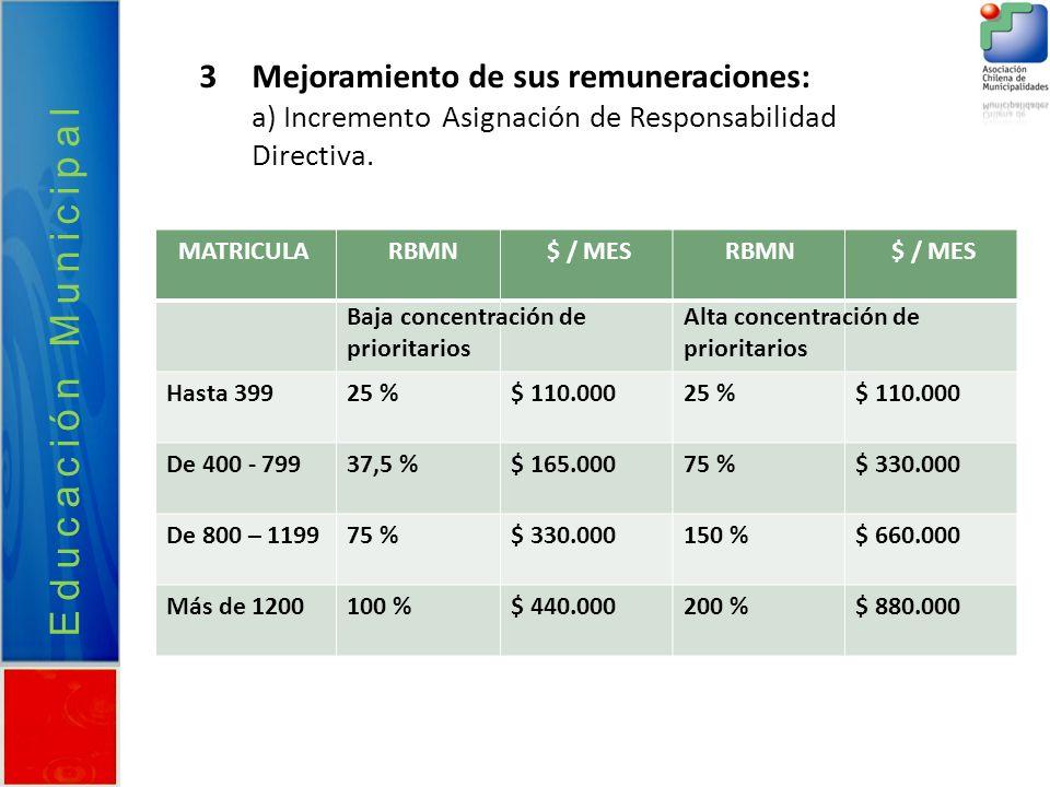 Educación Municipal Mejoramiento de sus remuneraciones: