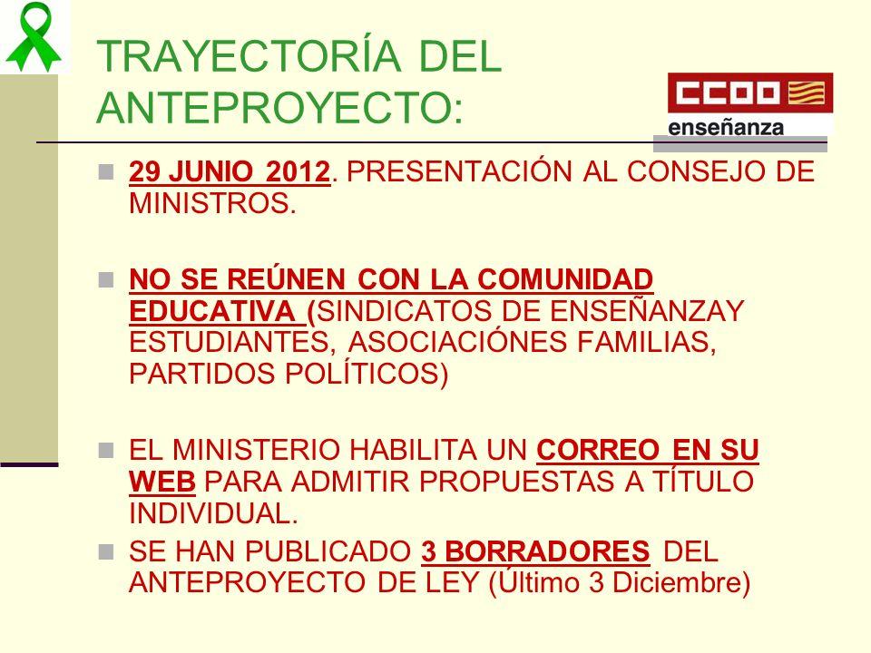 TRAYECTORÍA DEL ANTEPROYECTO: