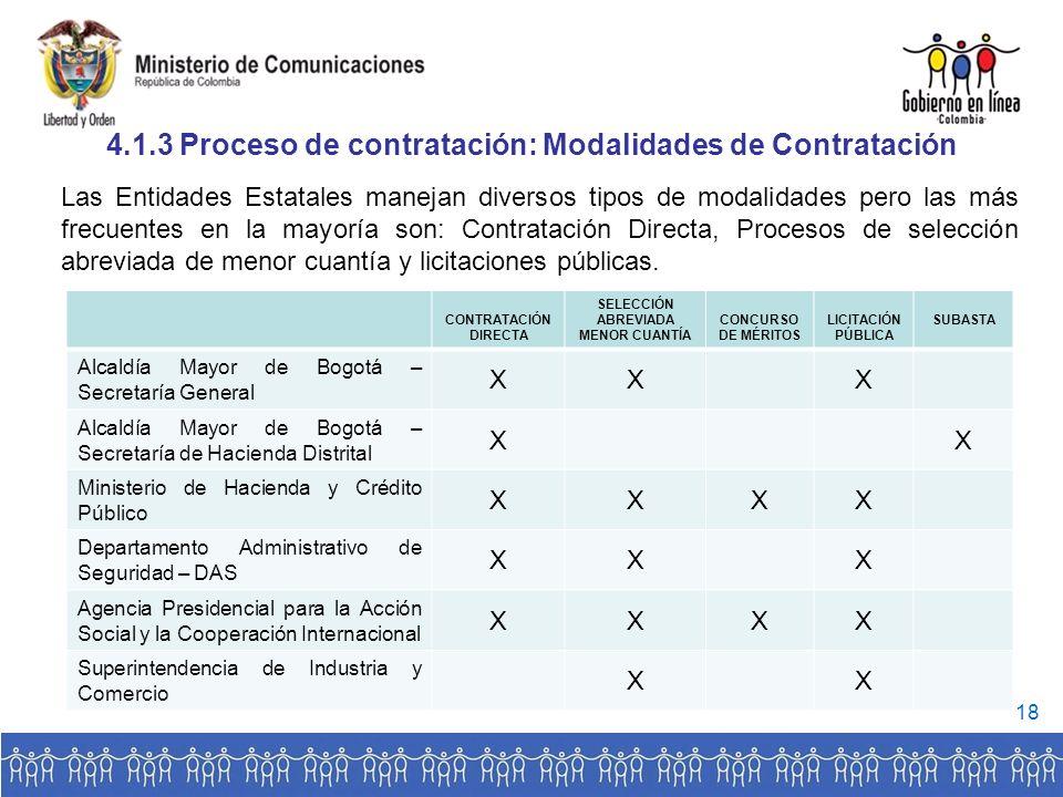 4.1.3 Proceso de contratación: Modalidades de Contratación