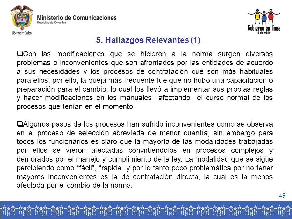 5. Hallazgos Relevantes (1)