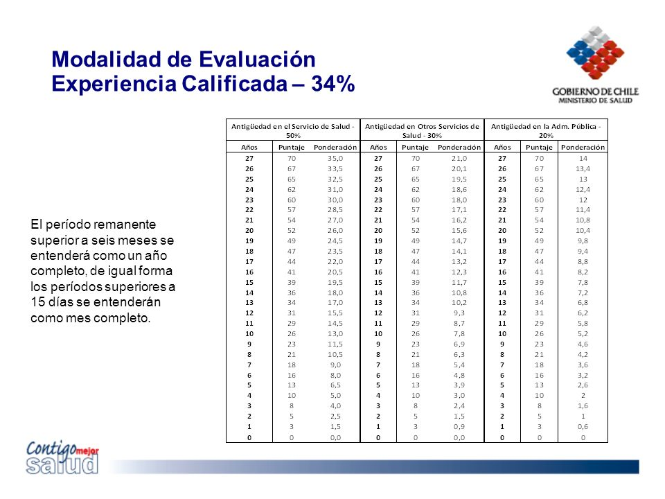 Modalidad de Evaluación Experiencia Calificada – 34%