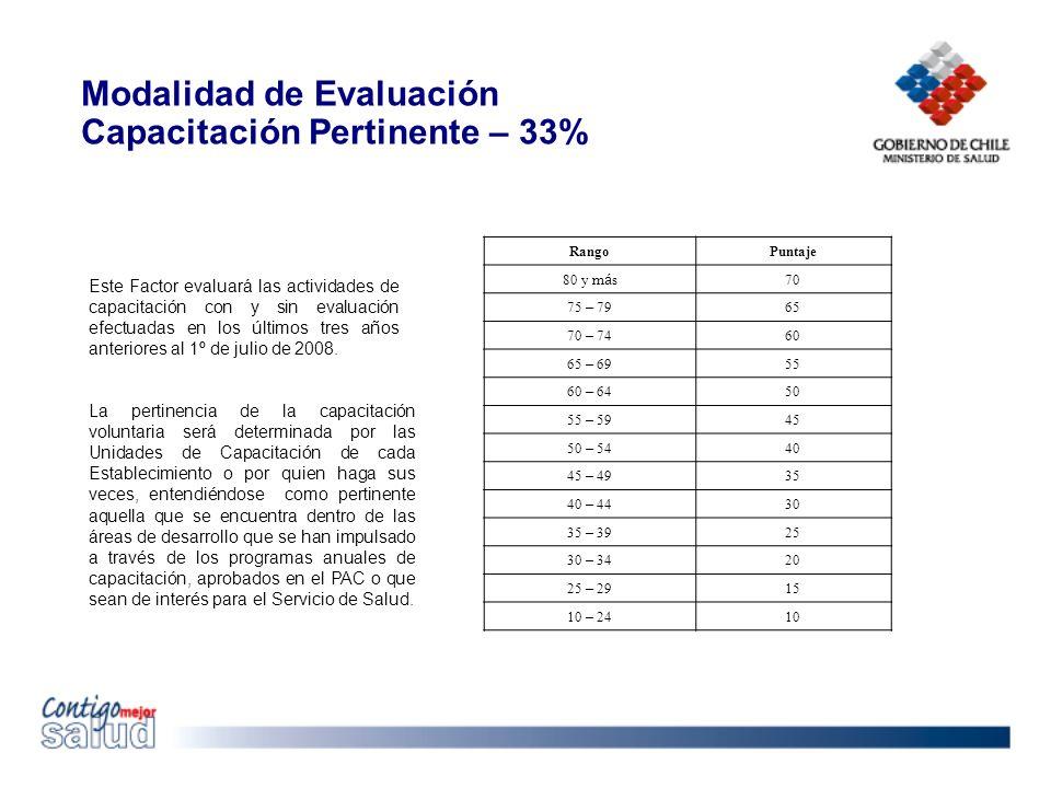 Modalidad de Evaluación Capacitación Pertinente – 33%