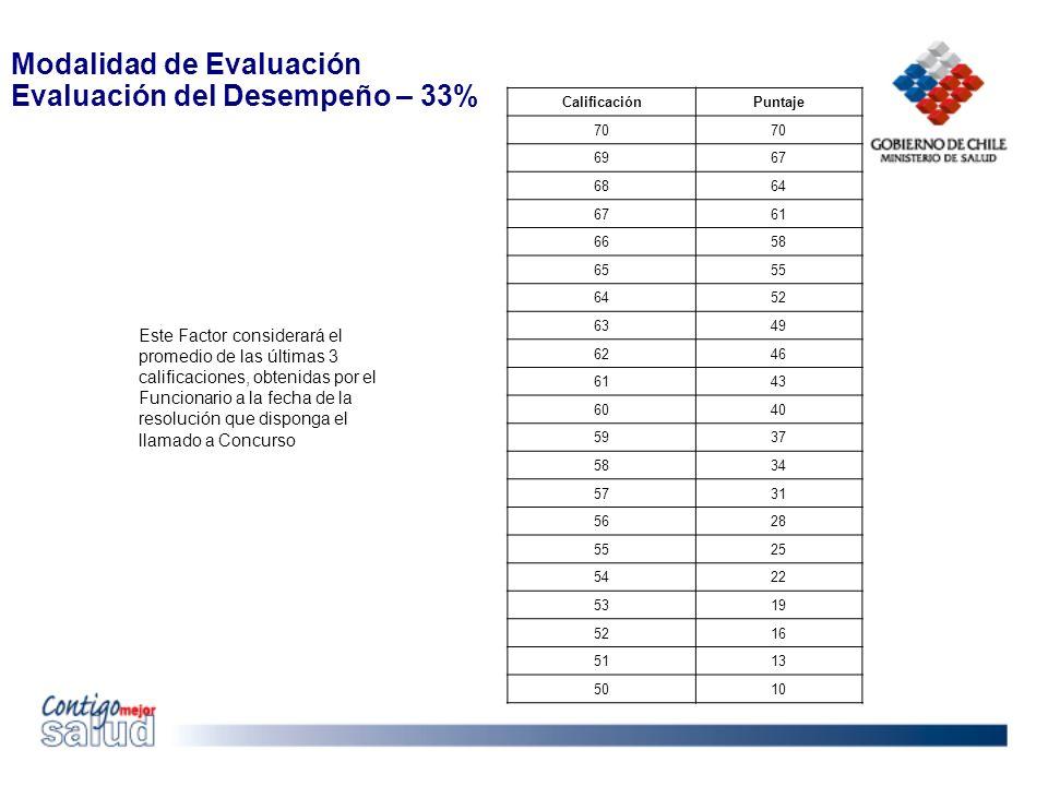 Modalidad de Evaluación Evaluación del Desempeño – 33%