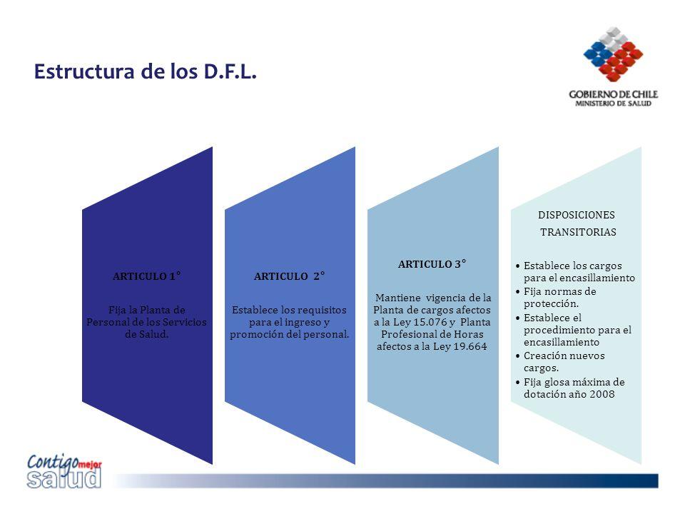 Estructura de los D.F.L. DISPOSICIONES TRANSITORIAS