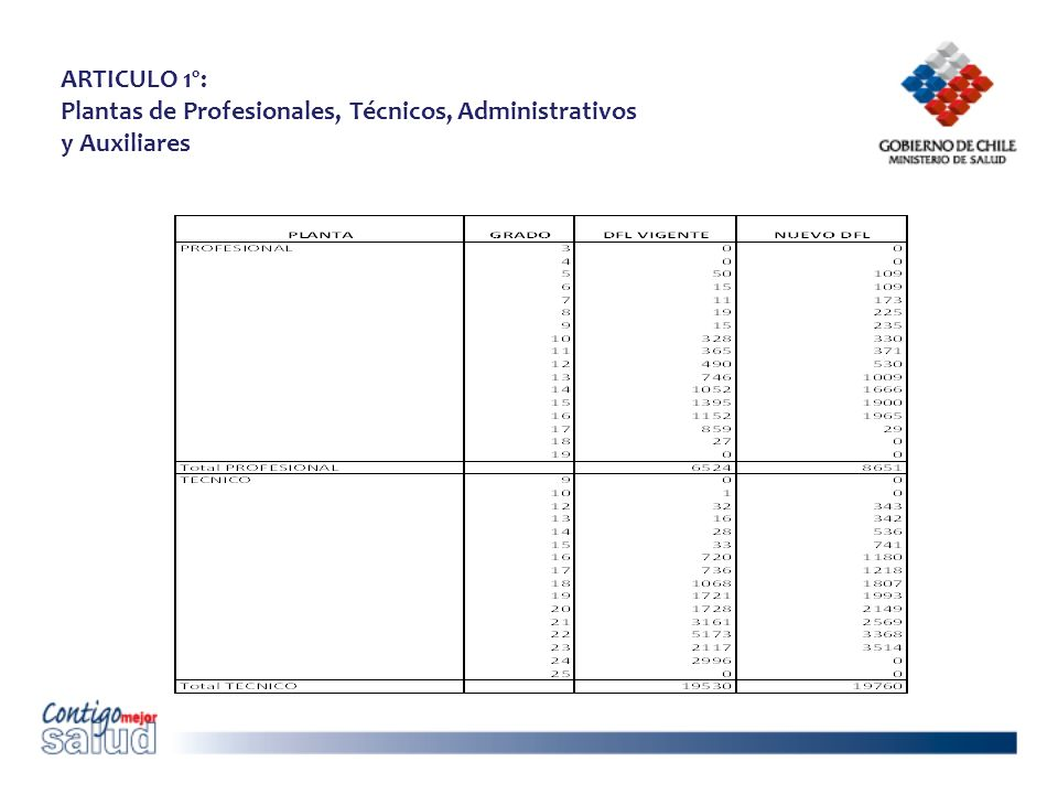 ARTICULO 1º: Plantas de Profesionales, Técnicos, Administrativos y Auxiliares