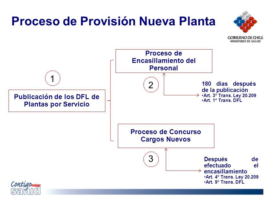 Proceso de Provisión Nueva Planta