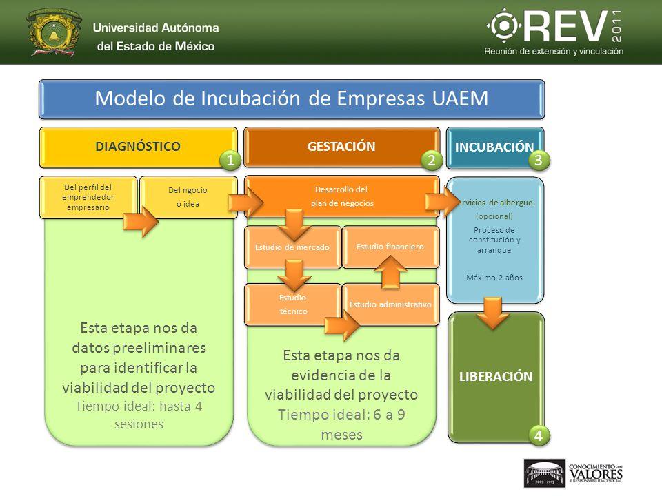 Modelo de Incubación de Empresas UAEM