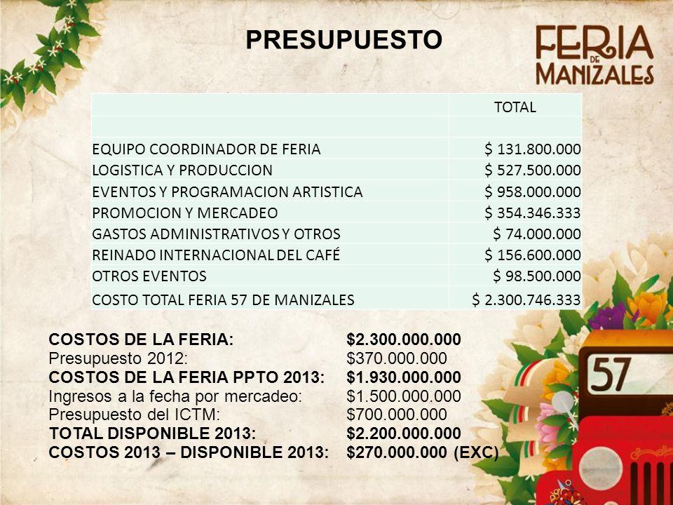PRESUPUESTO 4343 TOTAL EQUIPO COORDINADOR DE FERIA $ 131.800.000