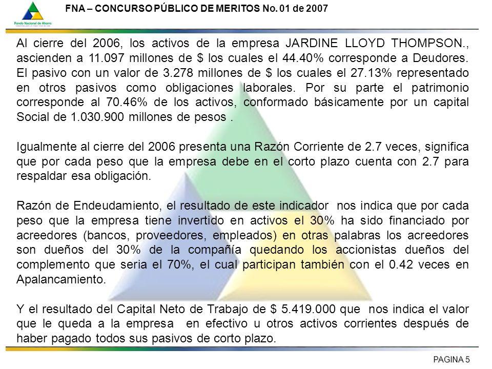 Al cierre del 2006, los activos de la empresa JARDINE LLOYD THOMPSON