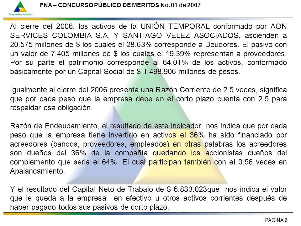 Al cierre del 2006, los activos de la UNIÓN TEMPORAL conformado por AON SERVICES COLOMBIA S.A. Y SANTIAGO VELEZ ASOCIADOS, ascienden a 20.575 millones de $ los cuales el 28.63% corresponde a Deudores. El pasivo con un valor de 7.405 millones de $ los cuales el 19.39% representan a proveedores. Por su parte el patrimonio corresponde al 64.01% de los activos, conformado básicamente por un Capital Social de $ 1.498.906 millones de pesos.