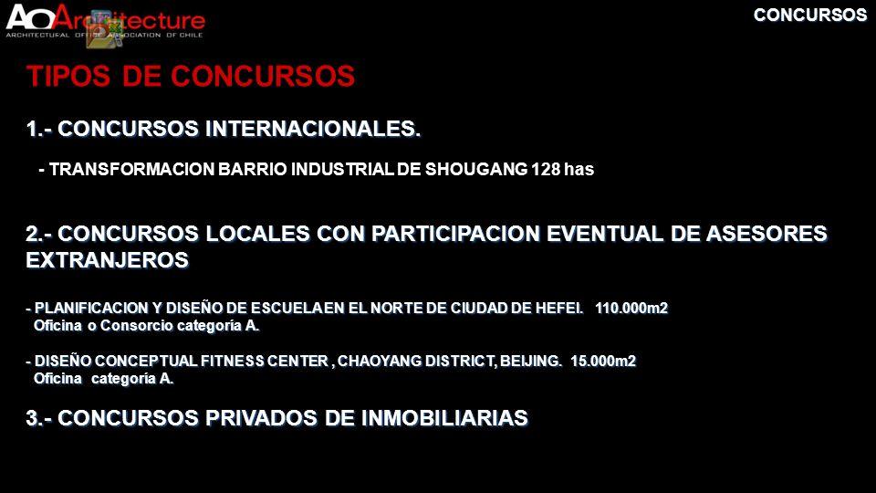 TIPOS DE CONCURSOS 1.- CONCURSOS INTERNACIONALES.