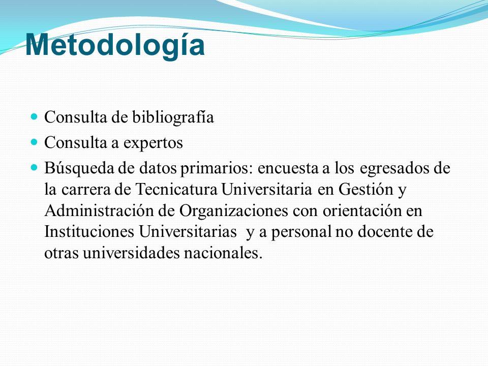 Metodología Consulta de bibliografía Consulta a expertos