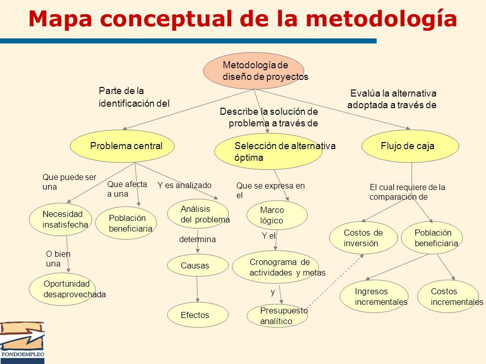 Mapa conceptual de la metodología