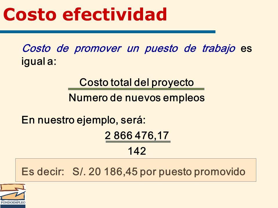 Costo total del proyecto Numero de nuevos empleos