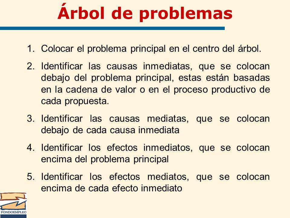 Árbol de problemas Colocar el problema principal en el centro del árbol.