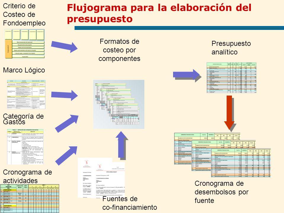 Formatos de costeo por componentes