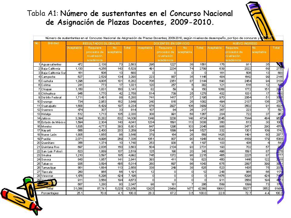 Tabla A1: Número de sustentantes en el Concurso Nacional de Asignación de Plazas Docentes, 2009-2010.