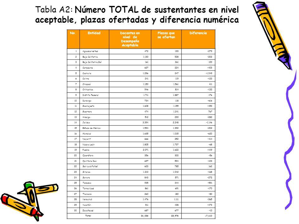 Tabla A2: Número TOTAL de sustentantes en nivel aceptable, plazas ofertadas y diferencia numérica