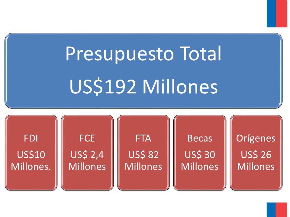 Presupuesto Total US$192 Millones FDI US$10 Millones. FCE