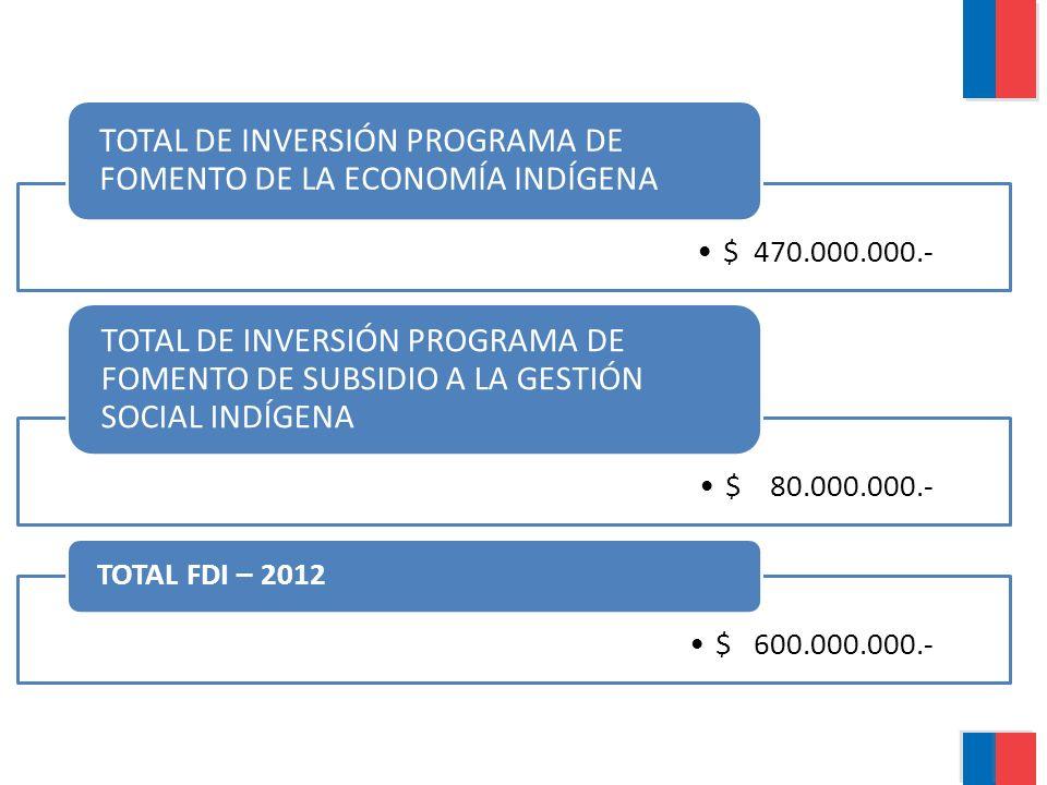 TOTAL DE INVERSIÓN PROGRAMA DE FOMENTO DE LA ECONOMÍA INDÍGENA